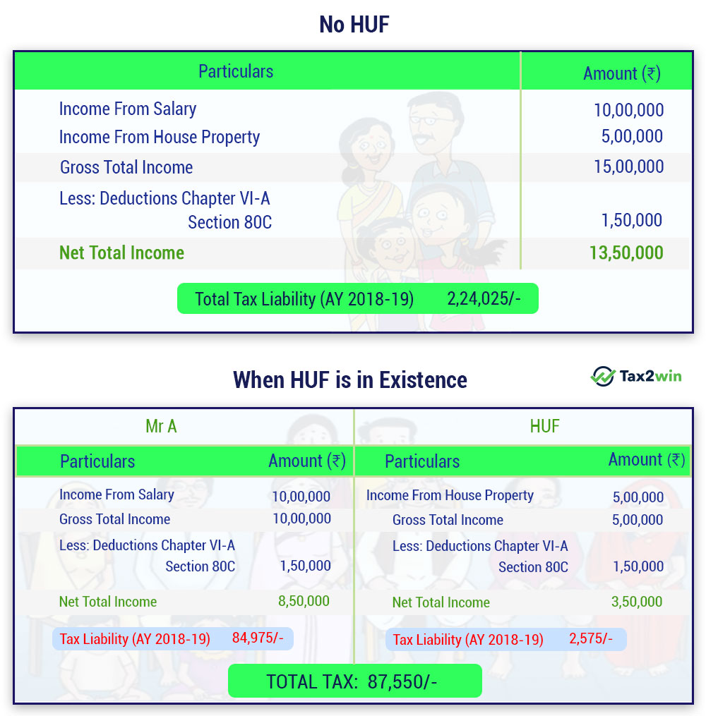 Huf Tax table infographic