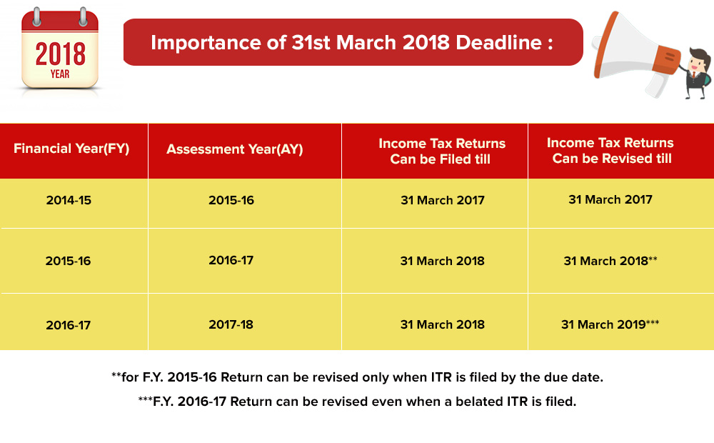 Importance of 31 March 2018 deadline