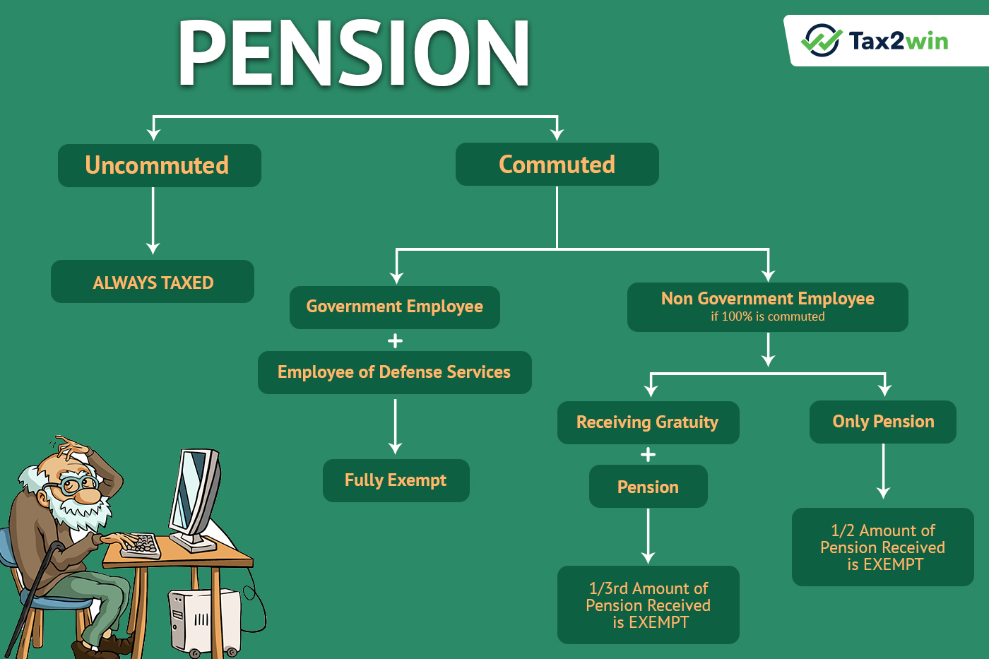 pensioner taxability tax2win