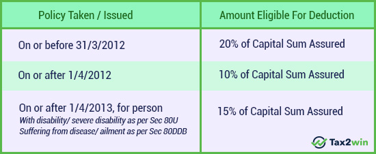 Life Insurance Premium Deduction