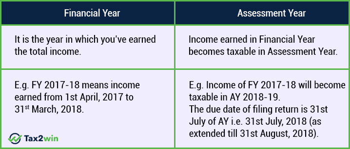 Difference between Financial Year(FY) & Assessment Year(AY)