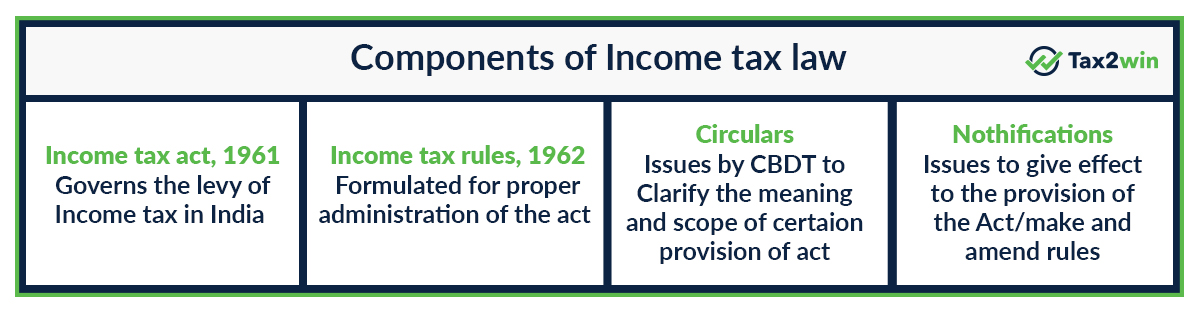 Income tax law infographic