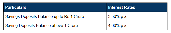 Interest Rates of SBI Savings Account