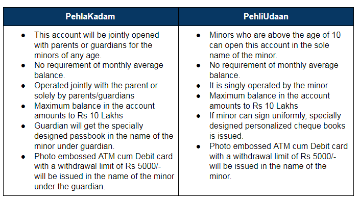 SBI Savings Account for Minors