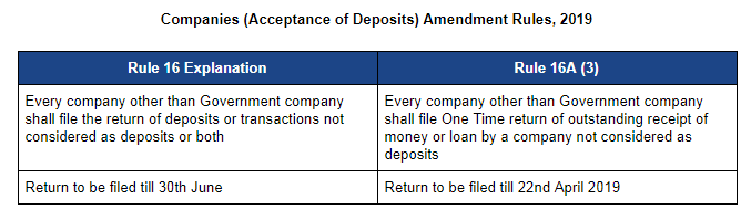 Mandatory information in DPT 3 to be furnished by Companies-Tax2win