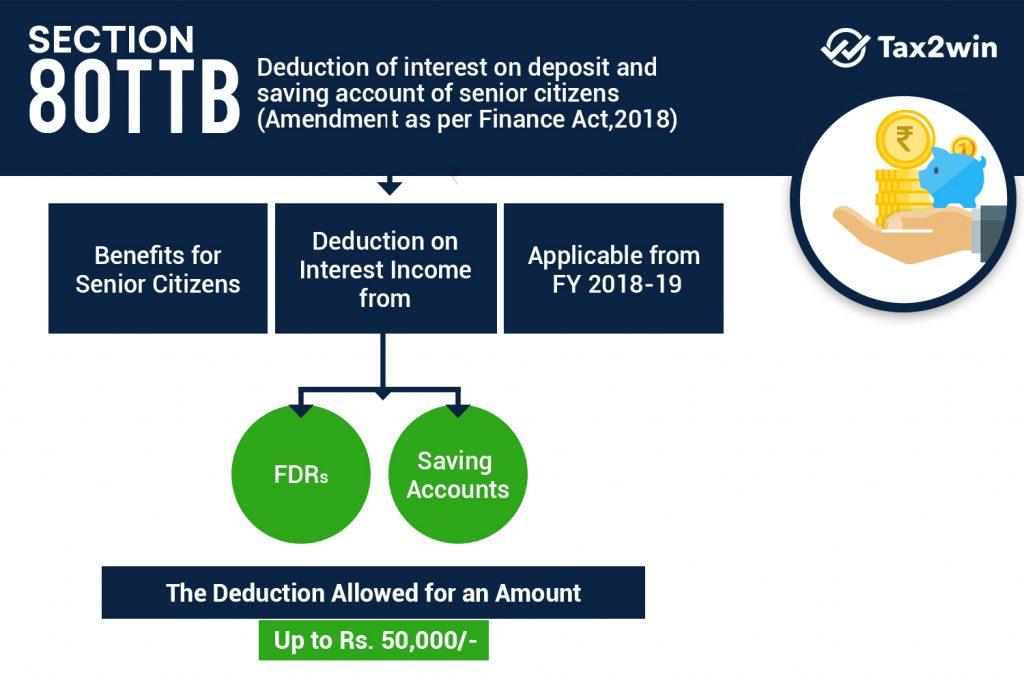 Deduction of interest on deposit in saving account of senior citizen Amendment as per Finance Bill 2018