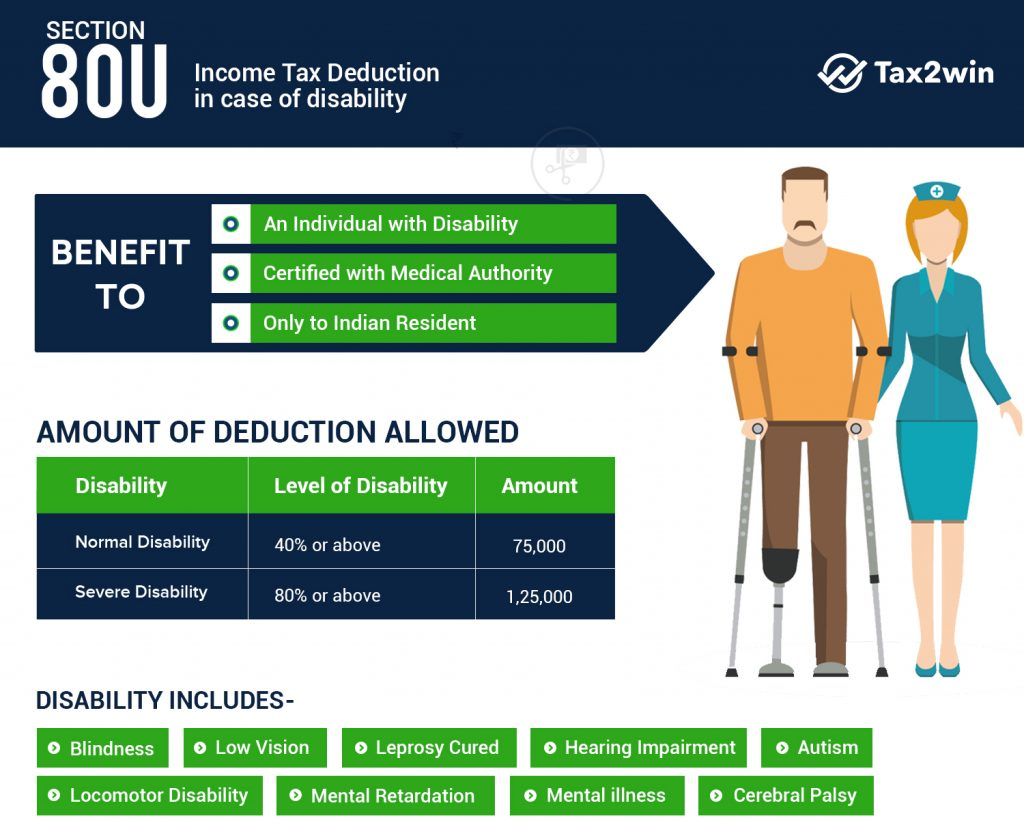 80U Deduction in case of disability