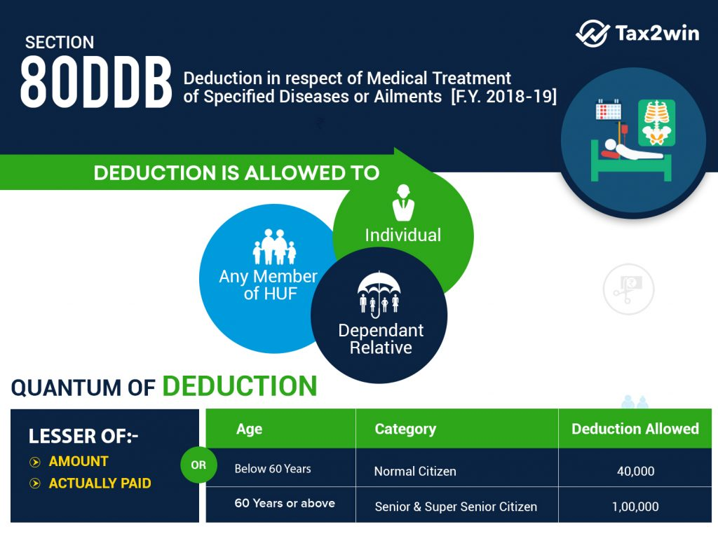Section 80DDB Deductions