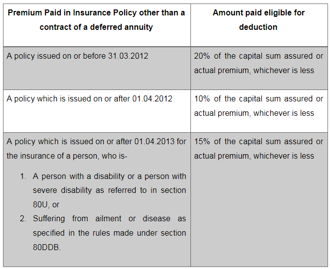Benefits of Income Tax on LIC Policy under 80 C