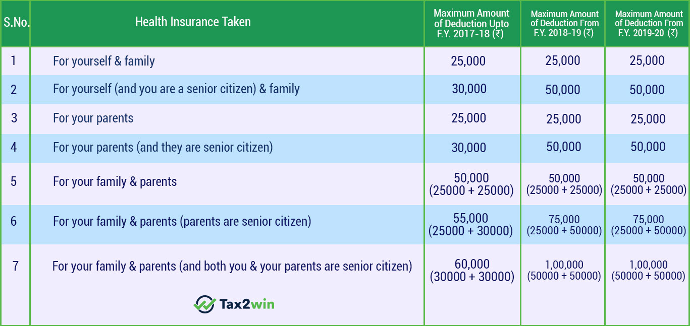 Section 80D   Income Tax Deduction for Medical Insurance ...